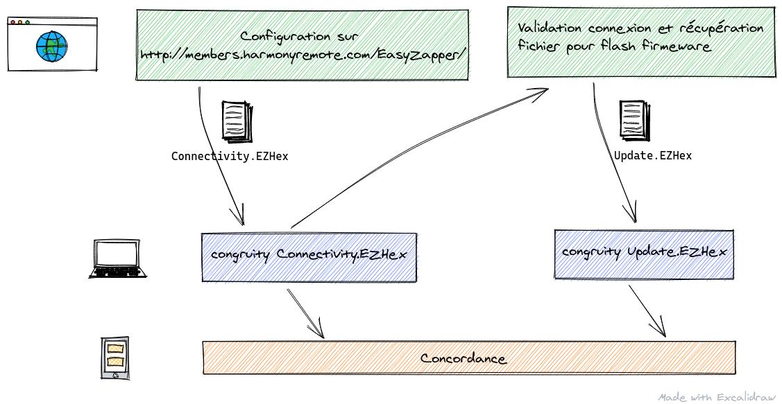 architecture communication